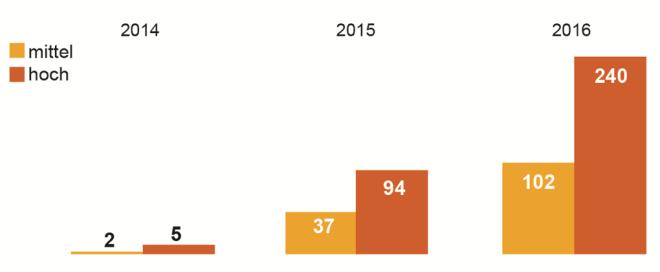 Android Sicherheitslücken 2016 (HPI)