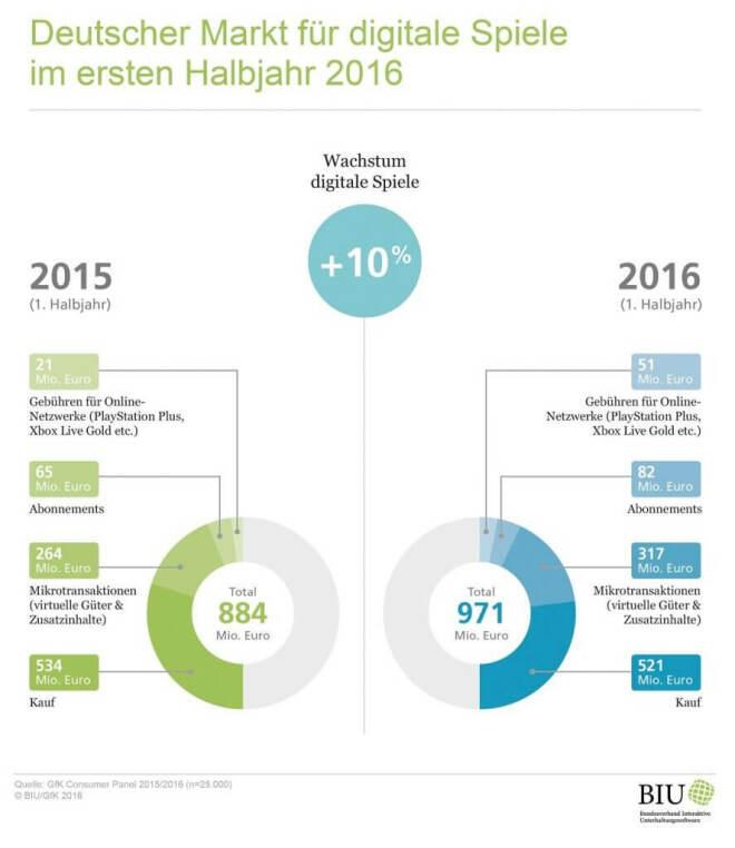 Spielemarkt Deutschland H1 2016 (BIU)