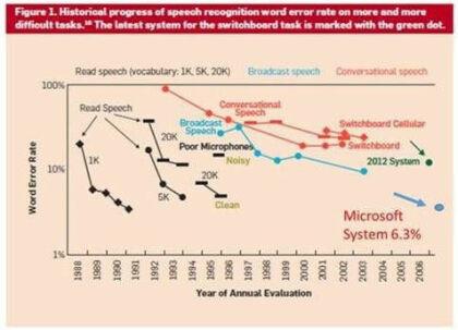 Fortschritte bei der Spracherkennung