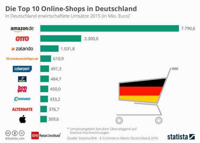 Die Top 10 Online-Shops in Deutschland 2015 (Statista)