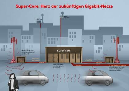 Vodafone: Neue Super Cores