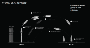 SpaceX: Interplanetary Transport System