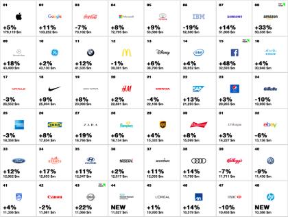 Die stärksten Marken der Welt