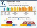 Die Deutschen und das E-Book