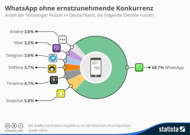 WhatsApp Marktanteil Deutschland