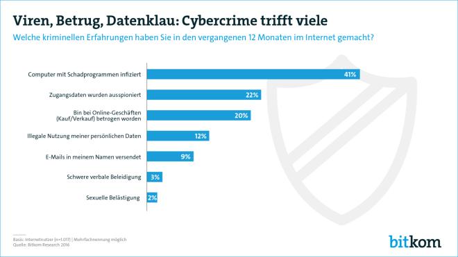"Bitkom-Studie zu ""Cybercrime"""