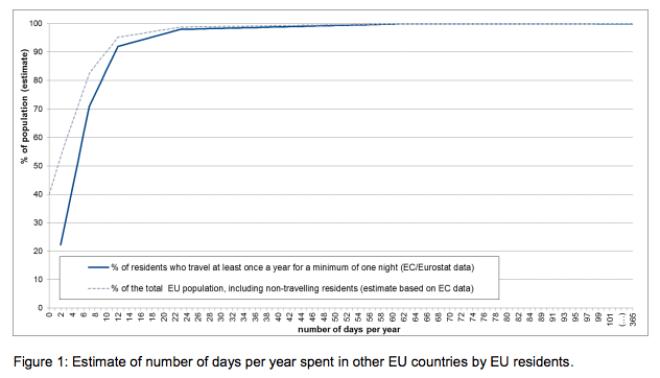 Berec-Gutachten zu EU-Roaming-Vorhaben