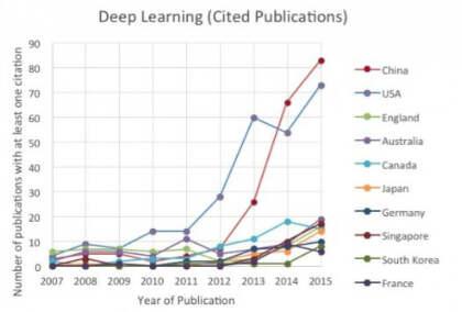 Veröffentlichungen aus KI-Forschung