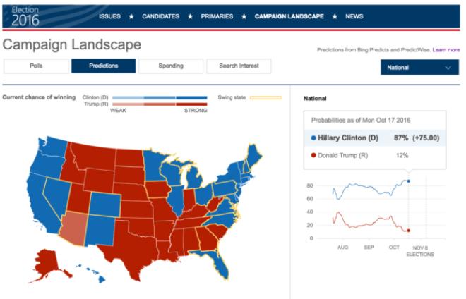 Bing: Voraussage US-Wahl 2016