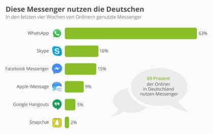 Diese Messenger nutzen die Deutschen