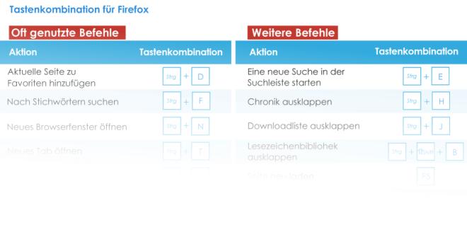 Tastenkombinationen für Firefox