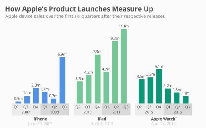 iPhone, iPad, Apple Watch: Apple-Produkt-Einführungen im Vergleich