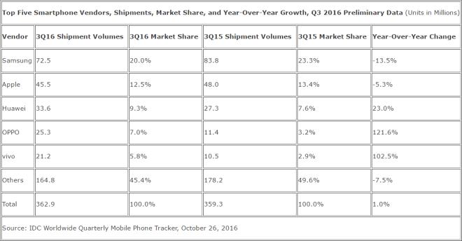 IDC Smartphone-Markt Q3 2016