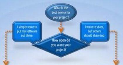 Welche Open Source-Lizenz soll ich wählen?
