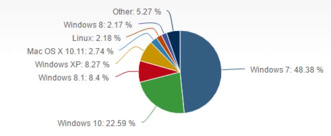 Net Applications-OS-Zahlen Okt. 2016