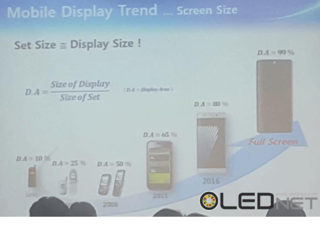 Samsung investiert in vollflächige Displays