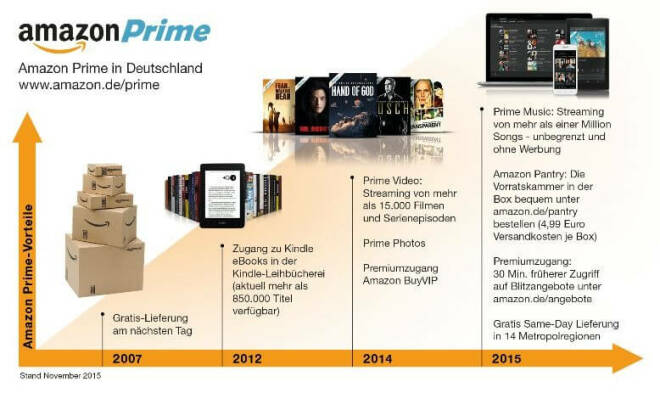 Amazon Prime Vorteile