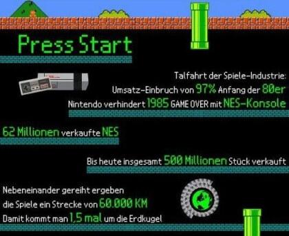Nintendo in der Retrospektive