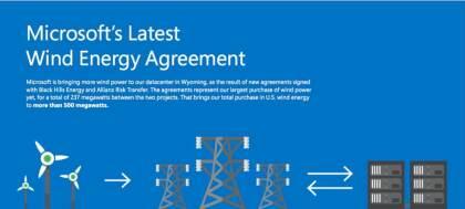 Microsoft Windenergie
