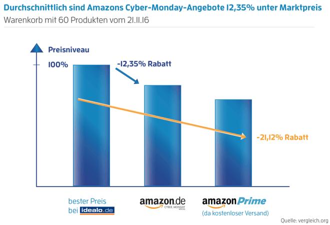 Wie viel man beim Cyber Monday wirklich spart