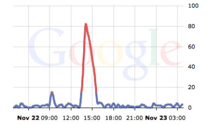 Google: Ausfall in Europa