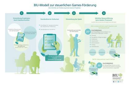 BIU-Modell zur staatlichen Förderung