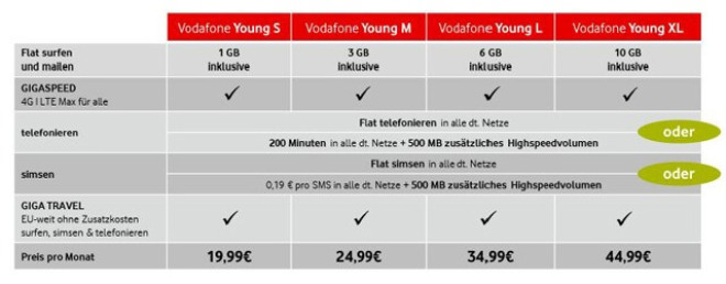 Vodafone Young