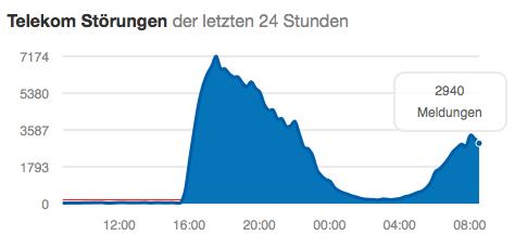 Telekom-Störung