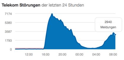 Telekom-Störung 1. Advent