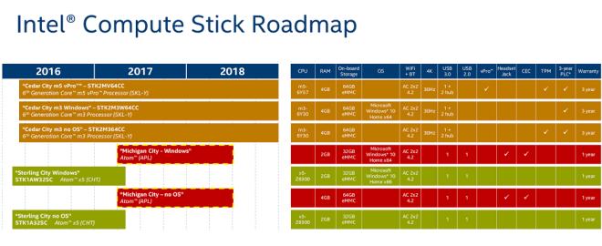 """Intel Compute Stick mit """"Apollo Lake"""""""
