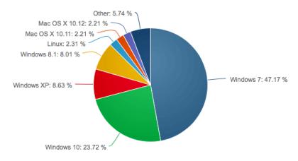 OS-Marktanteile November 2016