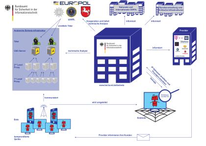 BSI Botnetz Infrastruktur