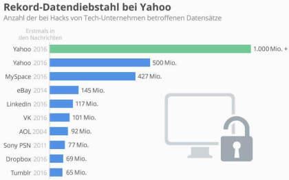 Rekord-Datendiebstahl bei Yahoo