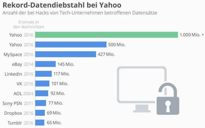 Alle drei Milliarden Yahoo-Accounts betroffen
