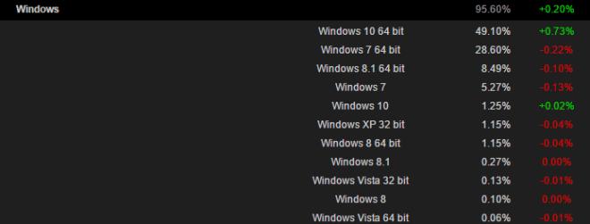 Steam: Windows-Statistik für Dezember 2016