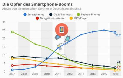 10 Jahre iPhone: Die Opfer des Smartphone-Booms