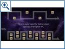 AMD: CES-Präsentation zu Vega