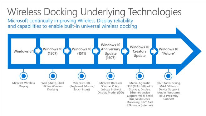 Windows 10 WLAN ad