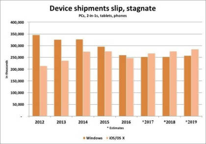 Plattform-Verkäufe Apple vs. Microsoft
