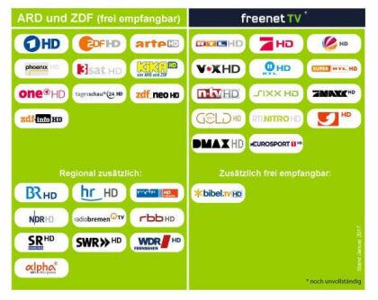 DVB-T2 HD FAQ