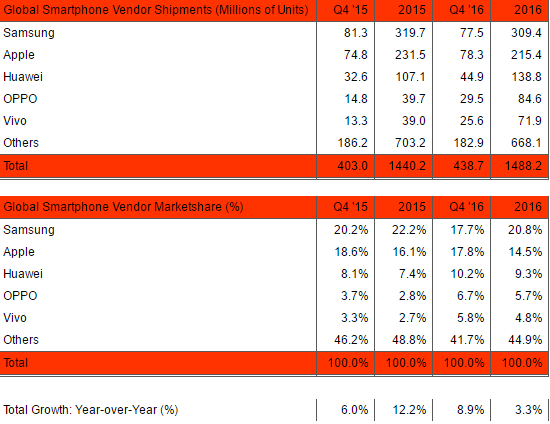 Smartphone-Markt Q4/2016