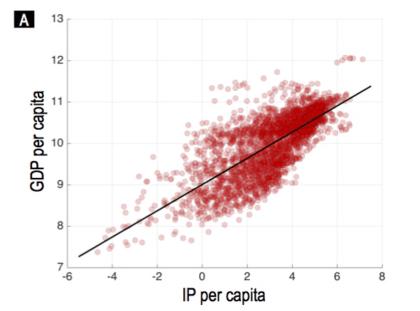 Korrelation IP-Adressen - BIP