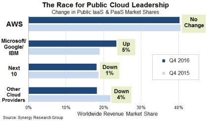 Cloud-Geschäft 2016