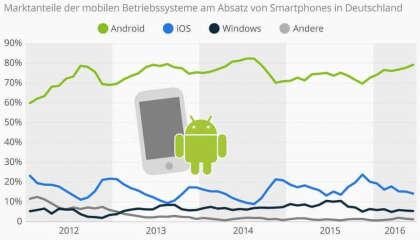 Android dominiert den deutschen Markt