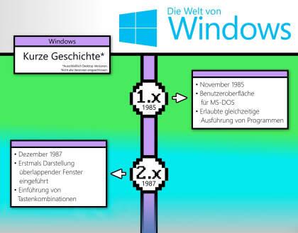 Die Entwicklung von Windows im Überblick