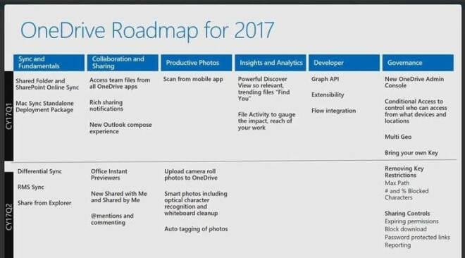 OneDrive Roadmap 2017