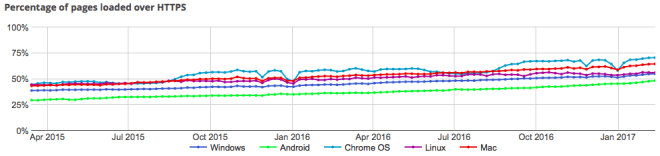 Anteile der HTTPS-Verbindungen im Chrome