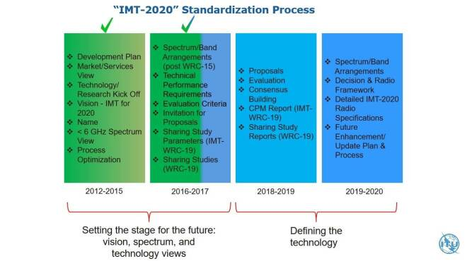 ITU 5G Standard