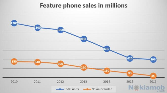 Nokia Feature-Phones