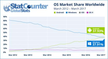 Statistik der Web-Nutzung 2012-2017